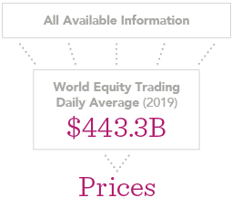 World Equity Trading Daily Average 2018 - 462.8 Billion USD